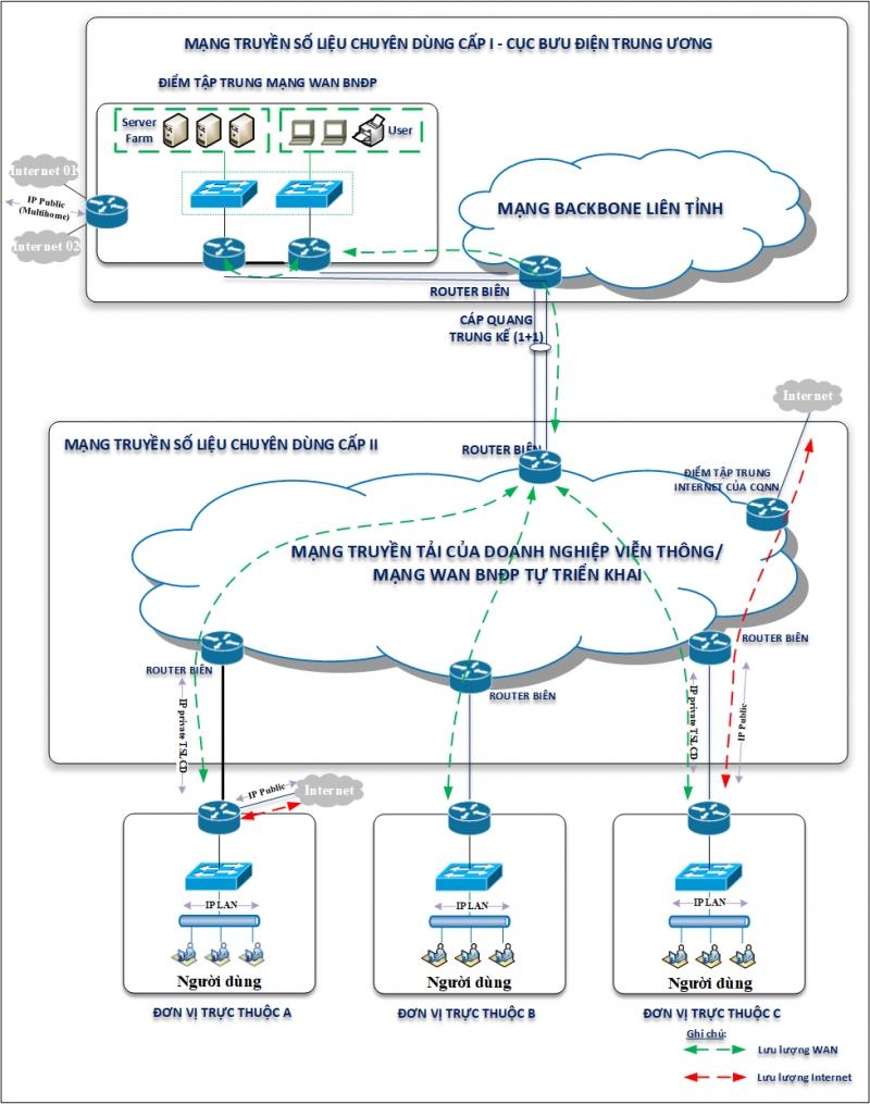 Sở Thông tin và Truyền thông tổ chức thẩm định Kế hoạch: Thuê dịch vụ công nghệ thông tin: kết nối mạng truyền số liệu chuyên dùng cấp II trong cơ quan nhà nước trên địa bàn tỉnh Hà Tĩnh